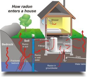 radon testing Boston MA